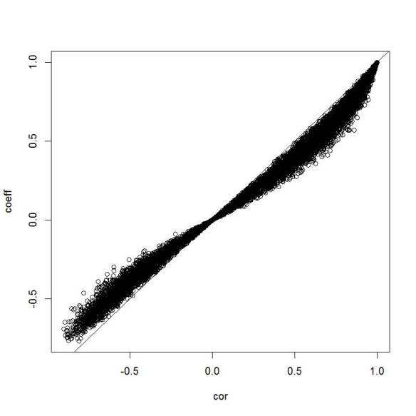 Correlation vs. Coefficient PCA