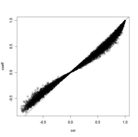 Correlation vs. Coefficient PCA