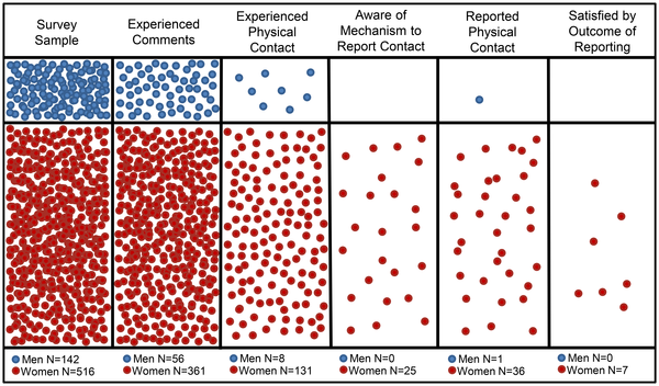 """Figure 3 from the SAFE study. """"Visual representation of respondents to the survey, their experiences, and who were aware of, made use of, and were satisfied by mechanisms to report unwanted physical contact."""""""