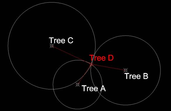 If we're plotting the location of Tree D relative to trees A, B, and C, we measure the distances from D to A, B, and C and draw circles with radii equal to these distances centred at A, B, and C. Then Tree D is located at the intersection of these three circles.